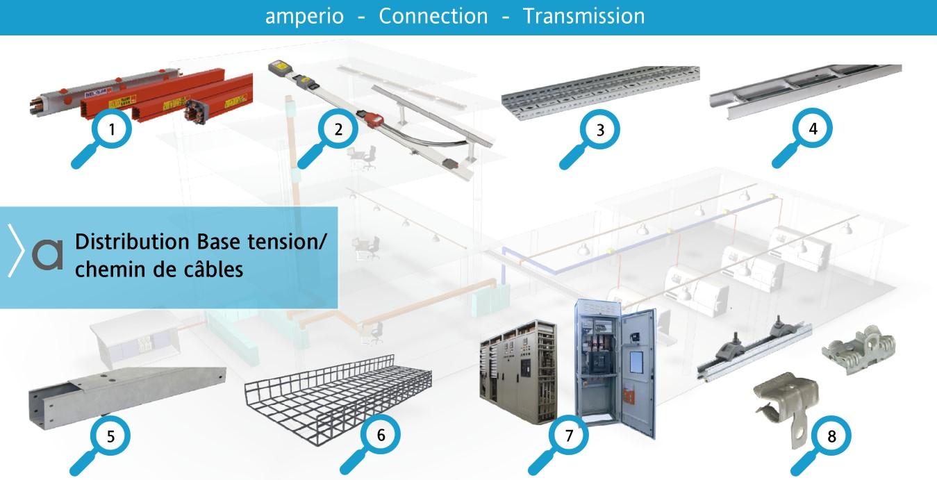 4. Distribution base tension/chemin de câbles