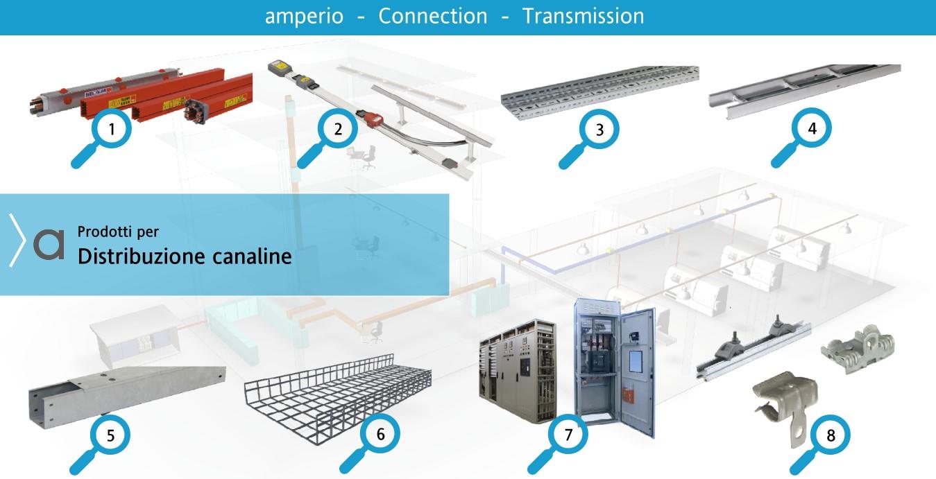 4. Distribuzione bassa tensione /Canalina per cavi